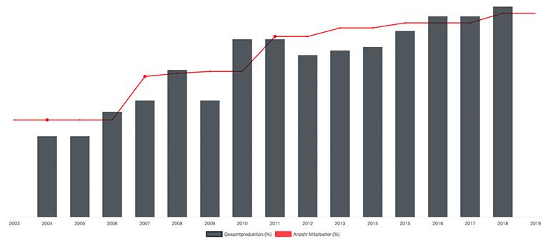 Mitarbeiter/Gesamtproduktion Entwicklung von 2004 bis 2018
